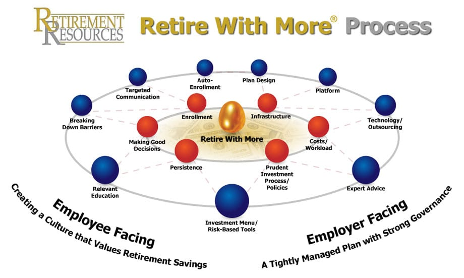 Retirement Resources' Retire With More Process